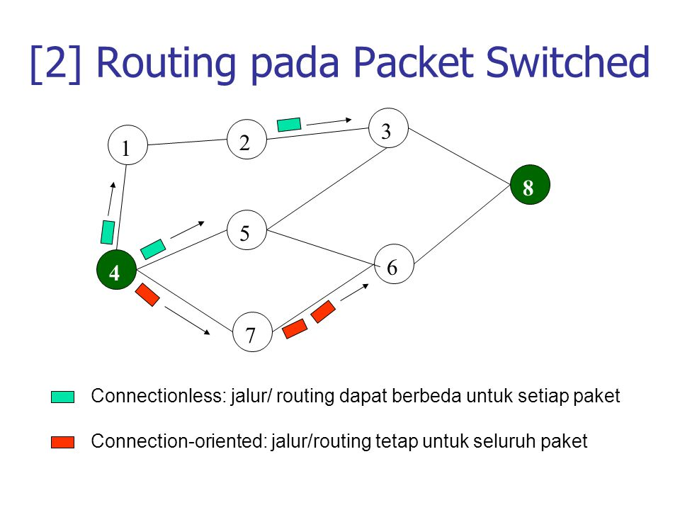 [2] Routing pada Packet Switched